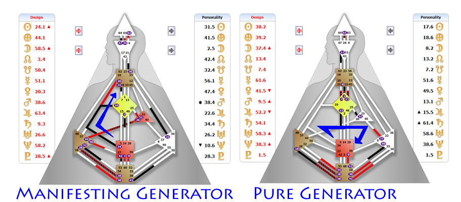 Energy glow in Manifesting Generator and Pure Generator (in blue).
